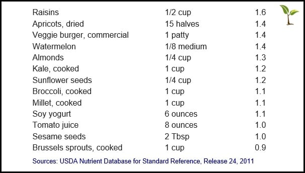 Iron Source Table 3